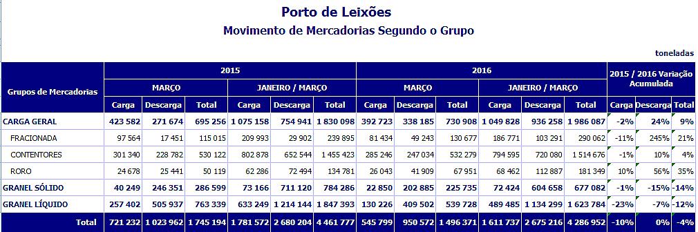 Statistique du port de Porto-Leixoes juin 2016